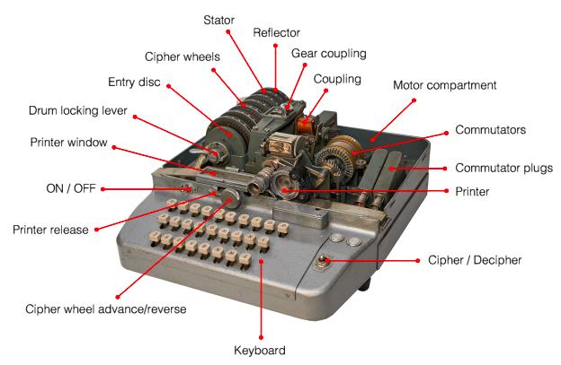 Итальянская Enigma: шифровальные машины компании OMI - 34