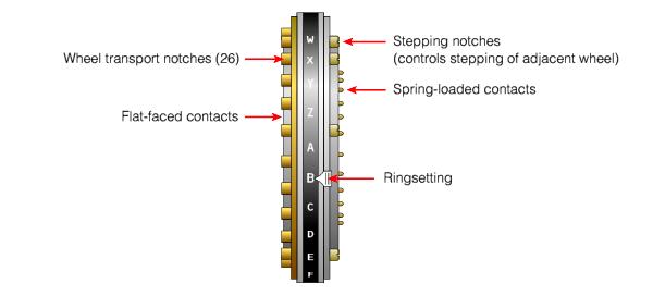 Итальянская Enigma: шифровальные машины компании OMI - 9