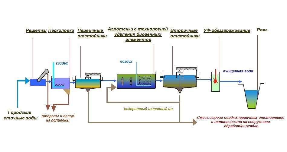 Как речная вода становится питьевой? - 7