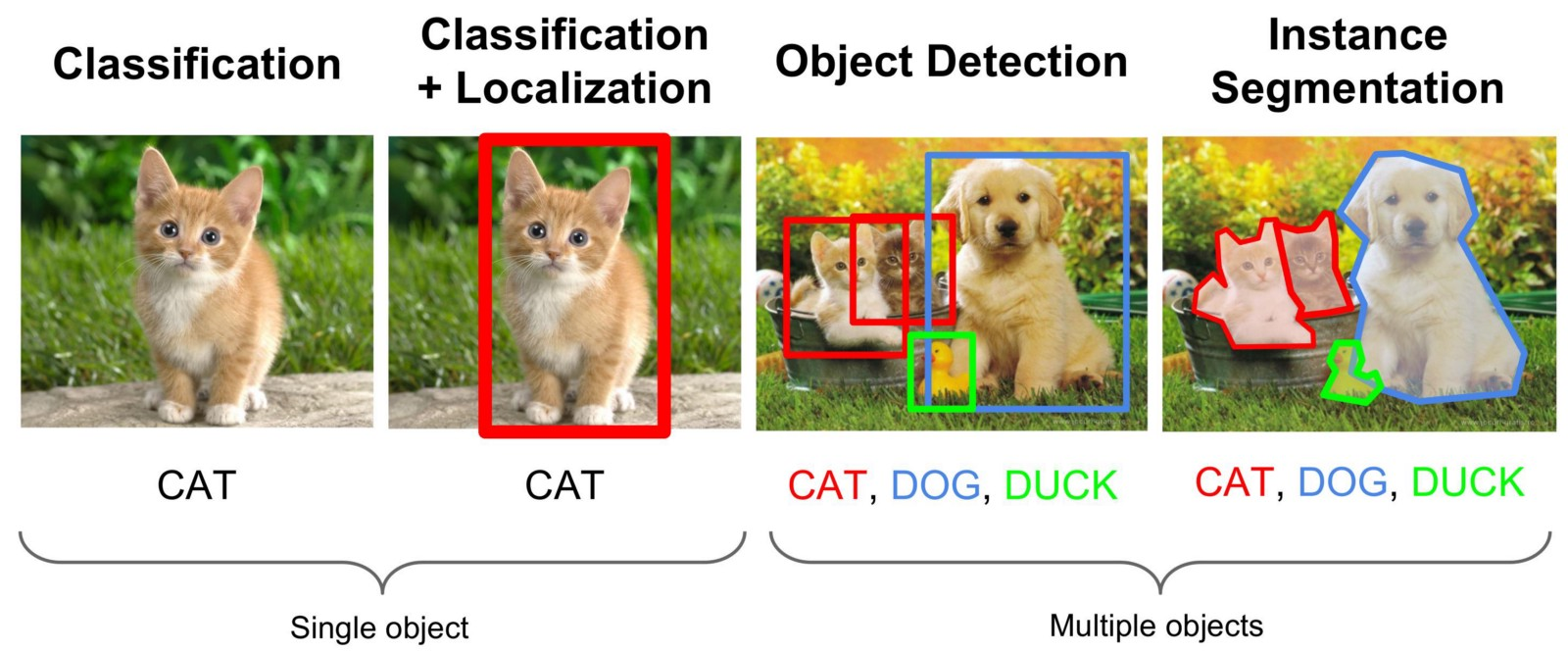 Computer vision task classification
