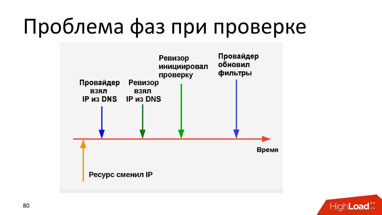 Технические аспекты блокировки интернета в России. Проблемы и перспективы - 10