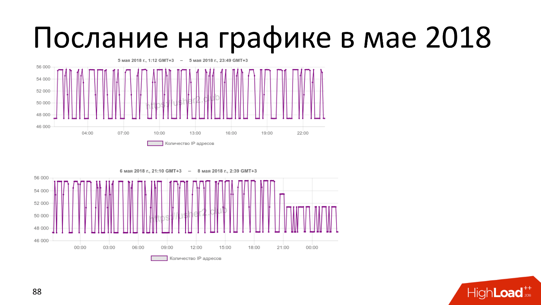 Технические аспекты блокировки интернета в России. Проблемы и перспективы - 13