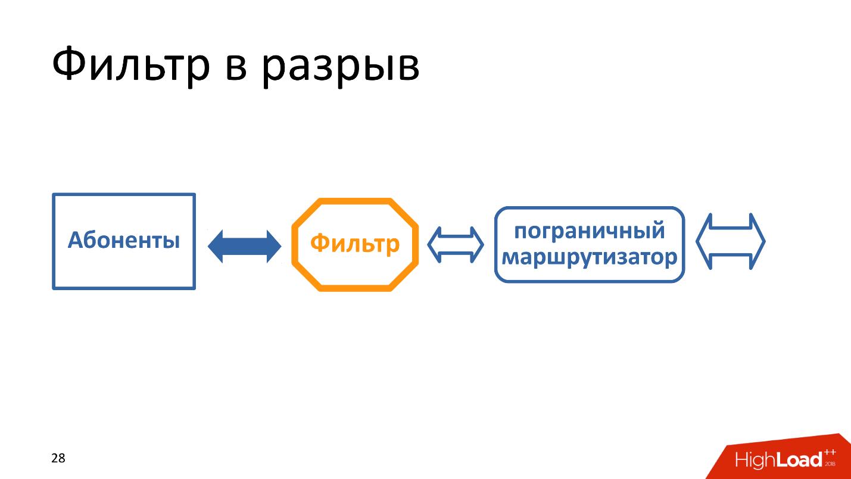 Технические аспекты блокировки интернета в России. Проблемы и перспективы - 2
