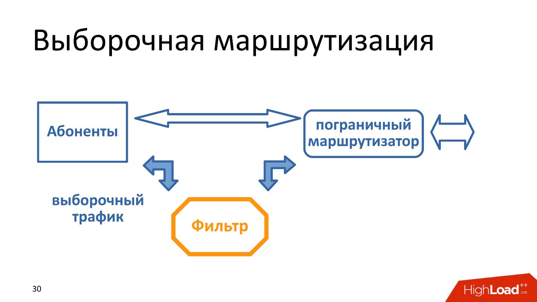 Технические аспекты блокировки интернета в России. Проблемы и перспективы - 4