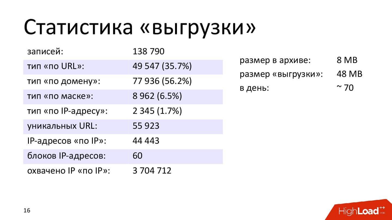 Технические аспекты блокировки интернета в России. Проблемы и перспективы - 5