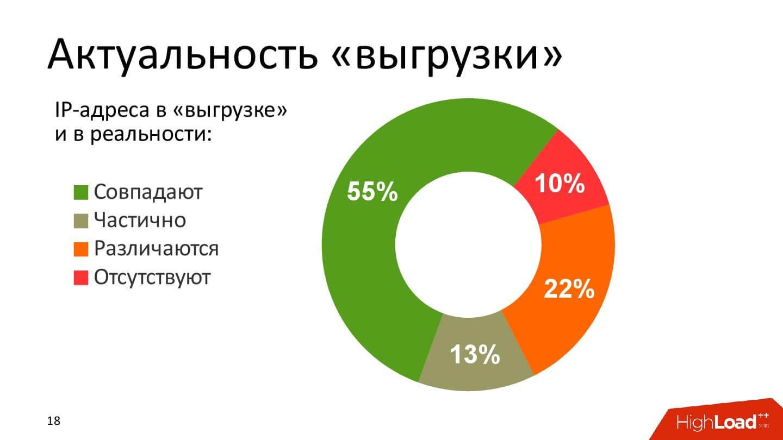 Технические аспекты блокировки интернета в России. Проблемы и перспективы - 6