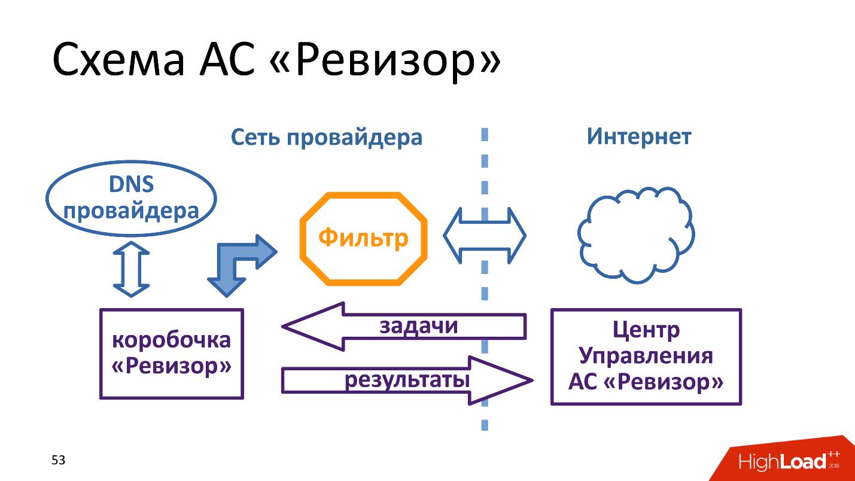 Технические аспекты блокировки интернета в России. Проблемы и перспективы - 7