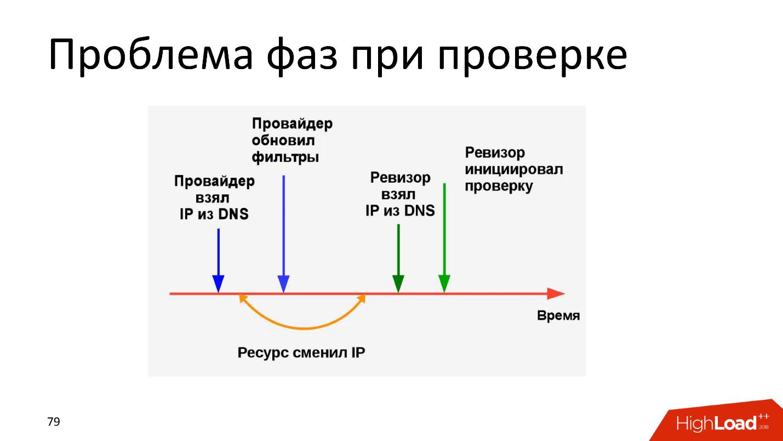 Технические аспекты блокировки интернета в России. Проблемы и перспективы - 9