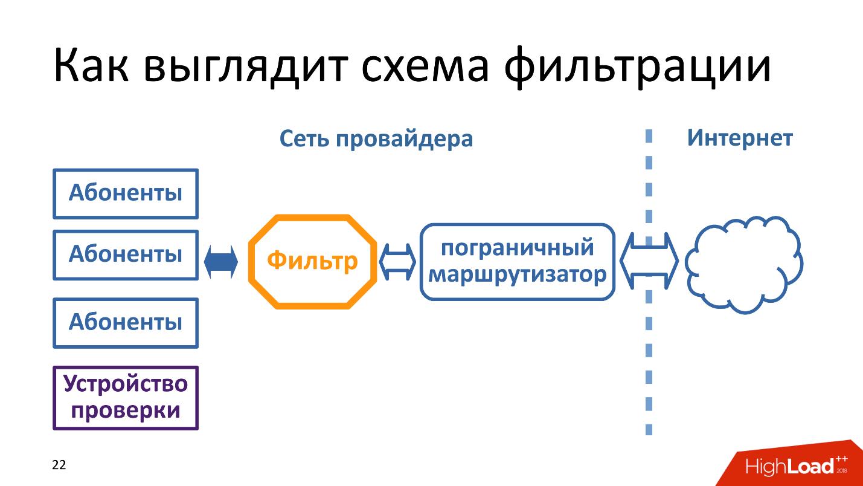 Технические аспекты блокировки интернета в России. Проблемы и перспективы - 1