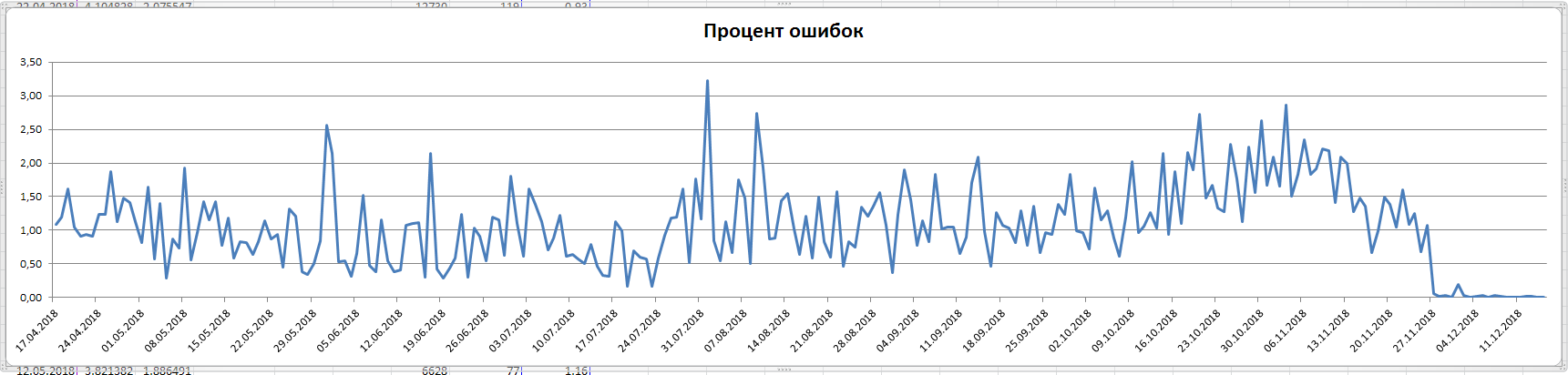 Ok Яндекс! А где наши «Reach Goals»? - 2
