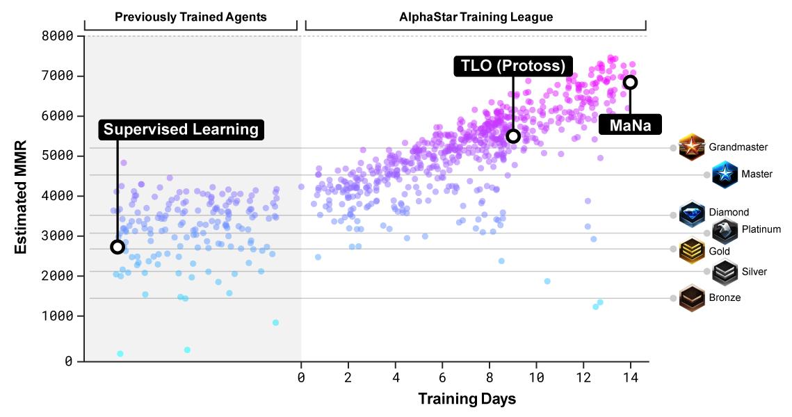 Нейросеть AlphaStar обыграла профессионалов StarCraft II со счётом 10−1 - 3