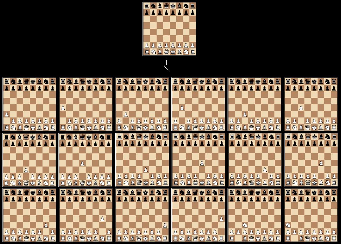 Создаем несложный шахматный ИИ: 5 простых этапов - 2