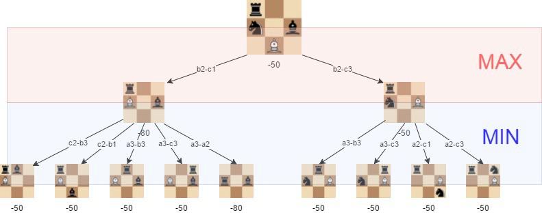 Создаем несложный шахматный ИИ: 5 простых этапов - 6