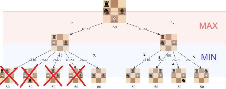 Создаем несложный шахматный ИИ: 5 простых этапов - 7