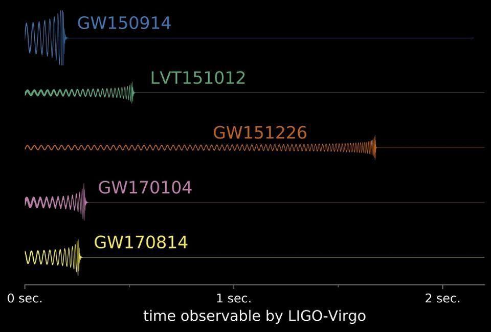 Спросите Итана: если свет сжимается и расширяется вместе с пространством, как мы можем засечь гравитационные волны? - 7