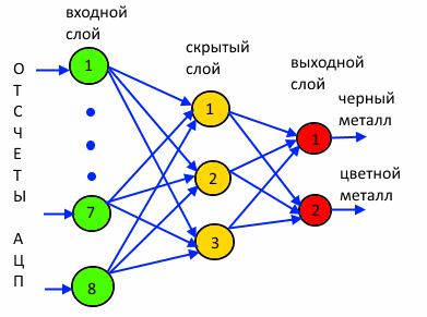 Металлопоиск и… нейросеть - 43