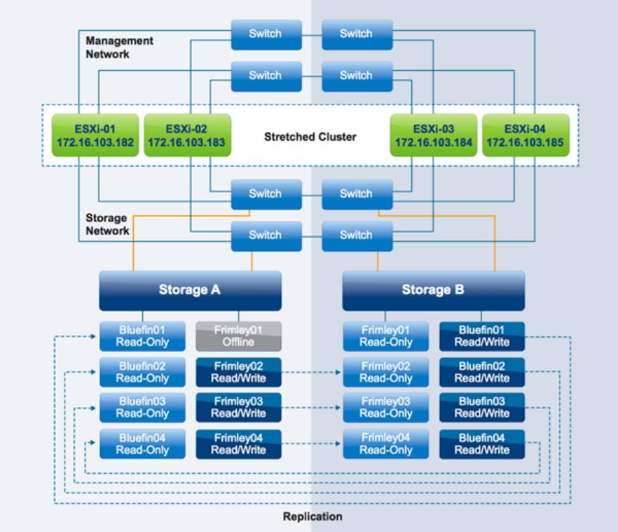 Innovate Cloud Technology: облако с защитой от катастроф - 5