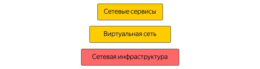 MPLS повсюду. Как устроена сетевая инфраструктура Яндекс.Облака - 2