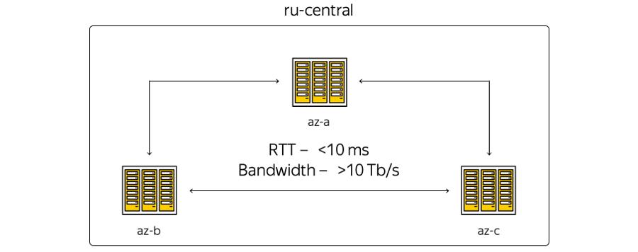 MPLS повсюду. Как устроена сетевая инфраструктура Яндекс.Облака - 3