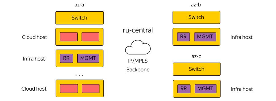 MPLS повсюду. Как устроена сетевая инфраструктура Яндекс.Облака - 8
