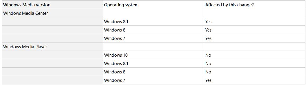 Microsoft урезала функциональность WMP в Windows 7, оставив ее прежней в Windows 8 и 10 - 2