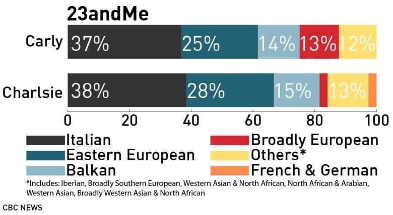 Близнецы получили «загадочные» результаты, проверив 5 сервисов поиска предков по ДНК - 2