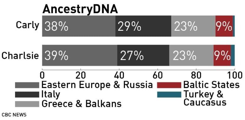 Близнецы получили «загадочные» результаты, проверив 5 сервисов поиска предков по ДНК - 4