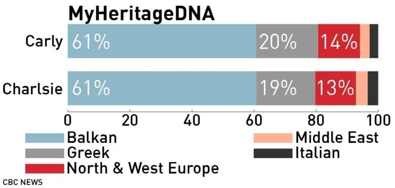Близнецы получили «загадочные» результаты, проверив 5 сервисов поиска предков по ДНК - 5