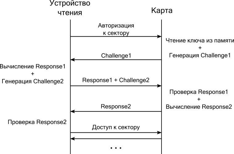 Где уязвимы более 20 млн транспортных карт в России: разбираем и развиваем MIFARE Classic - 3