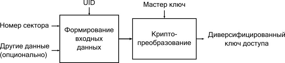 Где уязвимы более 20 млн транспортных карт в России: разбираем и развиваем MIFARE Classic - 4