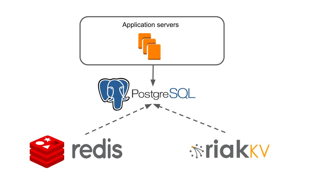 Как мы мигрировали базу данных из Redis и Riak KV в PostgreSQL. Часть 1: процесс - 1