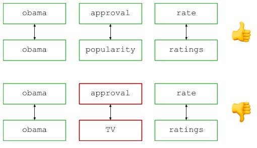 Разбор задачи с собеседования в Google: синонимичные запросы - 3