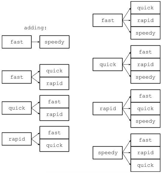 Разбор задачи с собеседования в Google: синонимичные запросы - 4