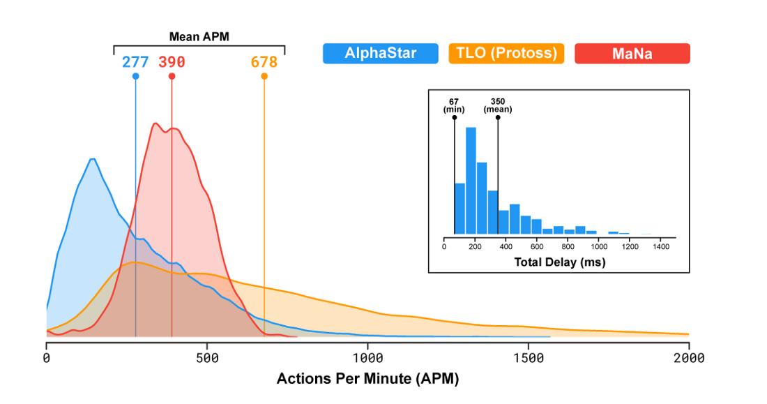 Сверхчеловеческую скорость AlphaStar внедрили как заплатку для ошибки имитационного обучения? - 1