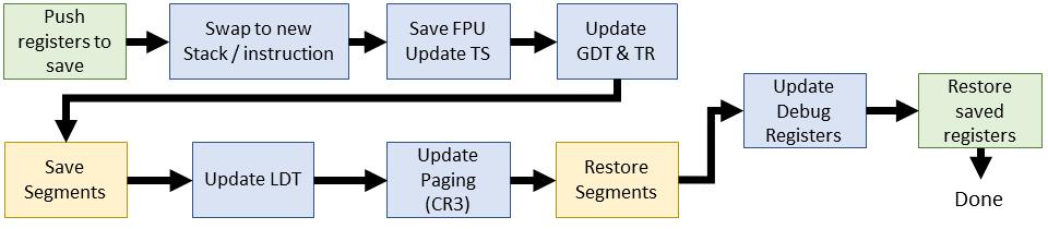 Эволюция переключения контекста x86 в Linux - 11