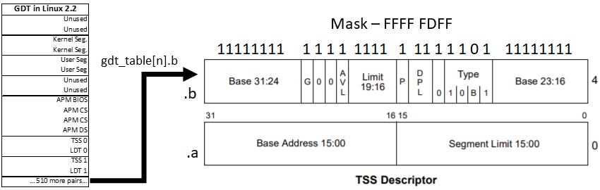 Эволюция переключения контекста x86 в Linux - 12