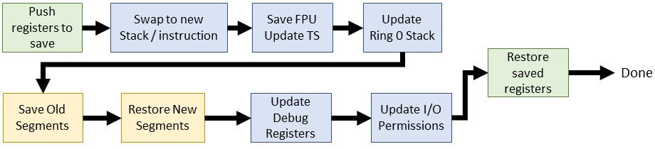 Эволюция переключения контекста x86 в Linux - 13