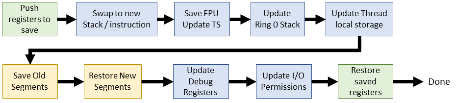 Эволюция переключения контекста x86 в Linux - 14