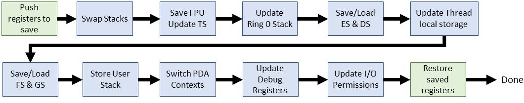 Эволюция переключения контекста x86 в Linux - 15