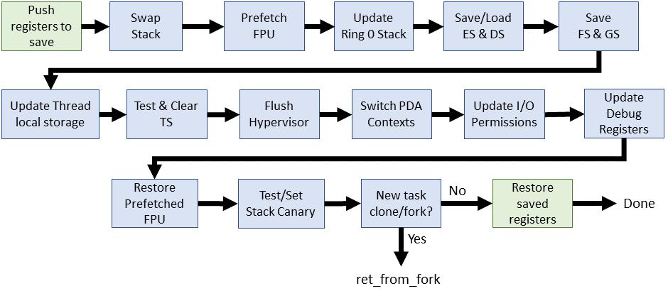 Эволюция переключения контекста x86 в Linux - 16