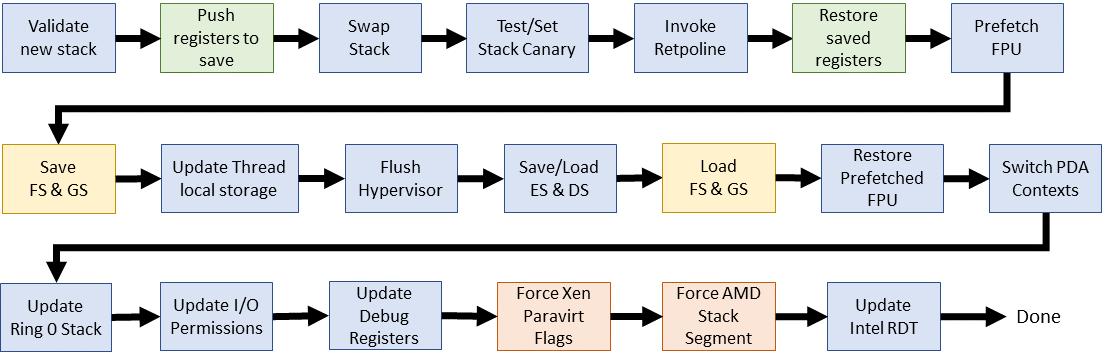 Эволюция переключения контекста x86 в Linux - 17
