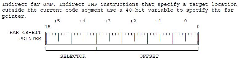 Эволюция переключения контекста x86 в Linux - 3