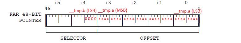 Эволюция переключения контекста x86 в Linux - 4