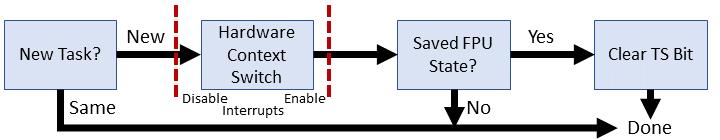 Эволюция переключения контекста x86 в Linux - 7