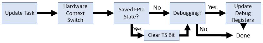 Эволюция переключения контекста x86 в Linux - 8