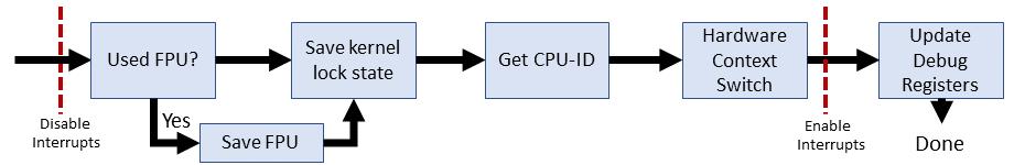 Эволюция переключения контекста x86 в Linux - 9