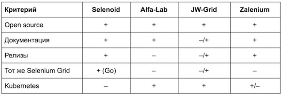 Как мы автоматизировали запуск Selenium-тестов через Moon и OpenShift - 6
