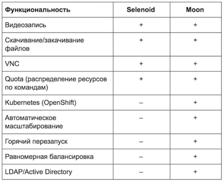 Как мы автоматизировали запуск Selenium-тестов через Moon и OpenShift - 7