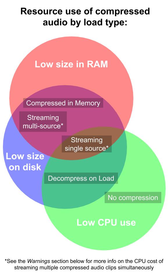 Оптимизируем производительность игры параметрами импорта звука Unity - 2