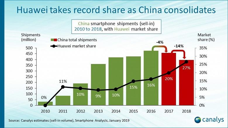 По подсчетам Canalys, китайский рынок смартфонов за год сократился на 14%